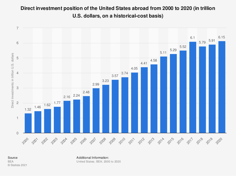 Statistic: Direct investment position of the United States abroad from 2000 to 2019 (in trillion U.S. dollars, on a historical-cost basis) | Statista