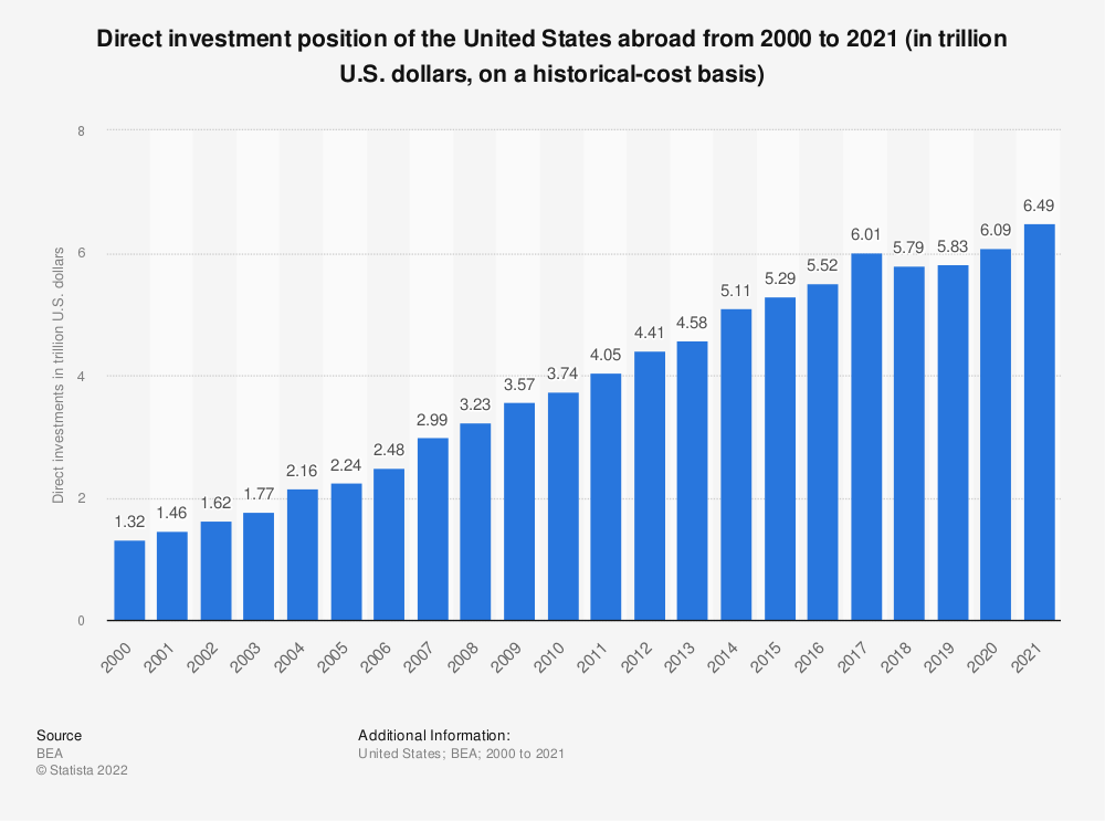 Statistic: Direct investment position of the United States abroad from 2000 to 2018 (in trillion U.S. dollars, on a historical-cost basis) | Statista