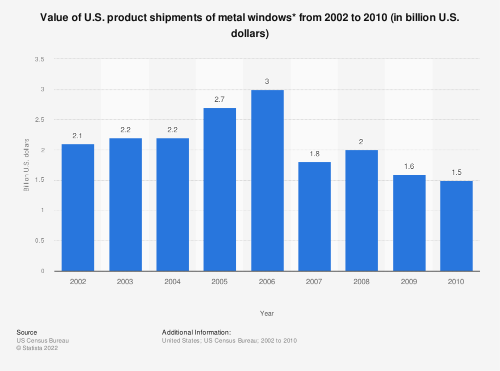 Statistic: Value of U.S. product shipments of metal windows* from 2002 to 2010 (in billion U.S. dollars) | Statista