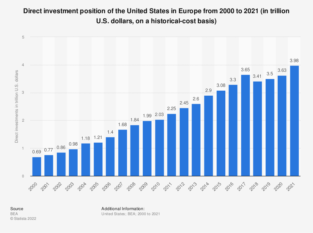 Statistic: Direct investment position of the United States in Europe from 2000 to 2018 (in trillion U.S. dollars, on a historical-cost basis) | Statista