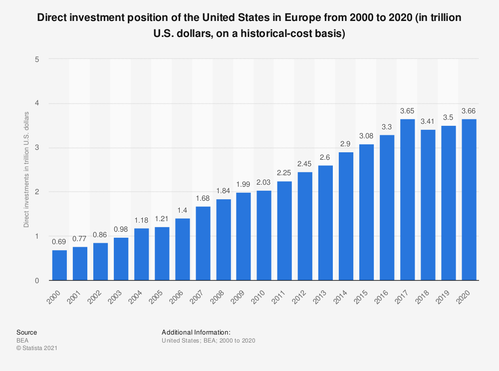 Statistic: Direct investment position of the United States in Europe from 2000 to 2019 (in trillion U.S. dollars, on a historical-cost basis) | Statista