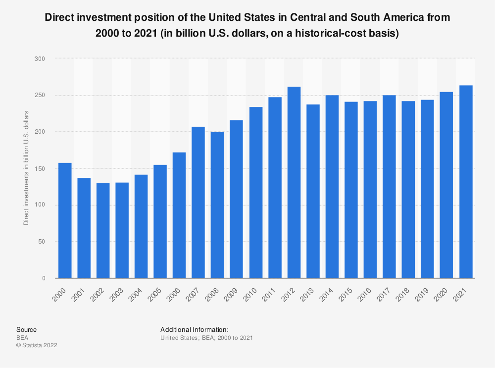 Statistic: Direct investment position of the United States in Central and South America from 2000 to 2018 (in billion U.S. dollars, on a historical-cost basis) | Statista