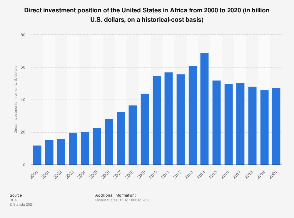 Statistic: Direct investment position of the United States in Africa from 2000 to 2018 (in billion U.S. dollars, on a historical-cost basis) | Statista