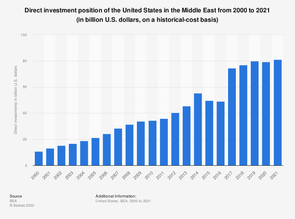 Statistic: Direct investment position of the United States in the Middle East from 2000 to 2019 (in billion U.S. dollars, on a historical-cost basis) | Statista