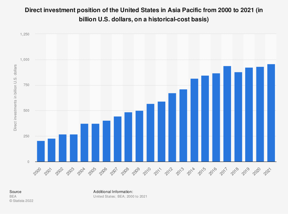 Statistic: Direct investment position of the United States in Asia Pacific from 2000 to 2018 (in billion U.S. dollars, on a historical-cost basis) | Statista