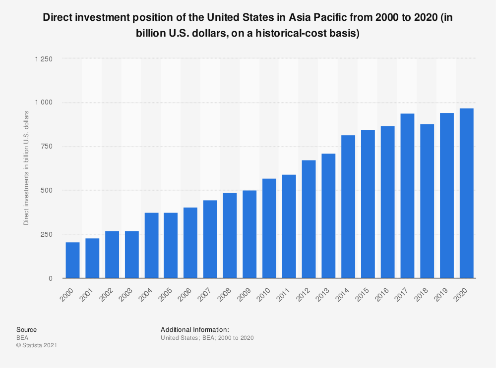 Statistic: Direct investment position of the United States in Asia Pacific from 2000 to 2019 (in billion U.S. dollars, on a historical-cost basis) | Statista