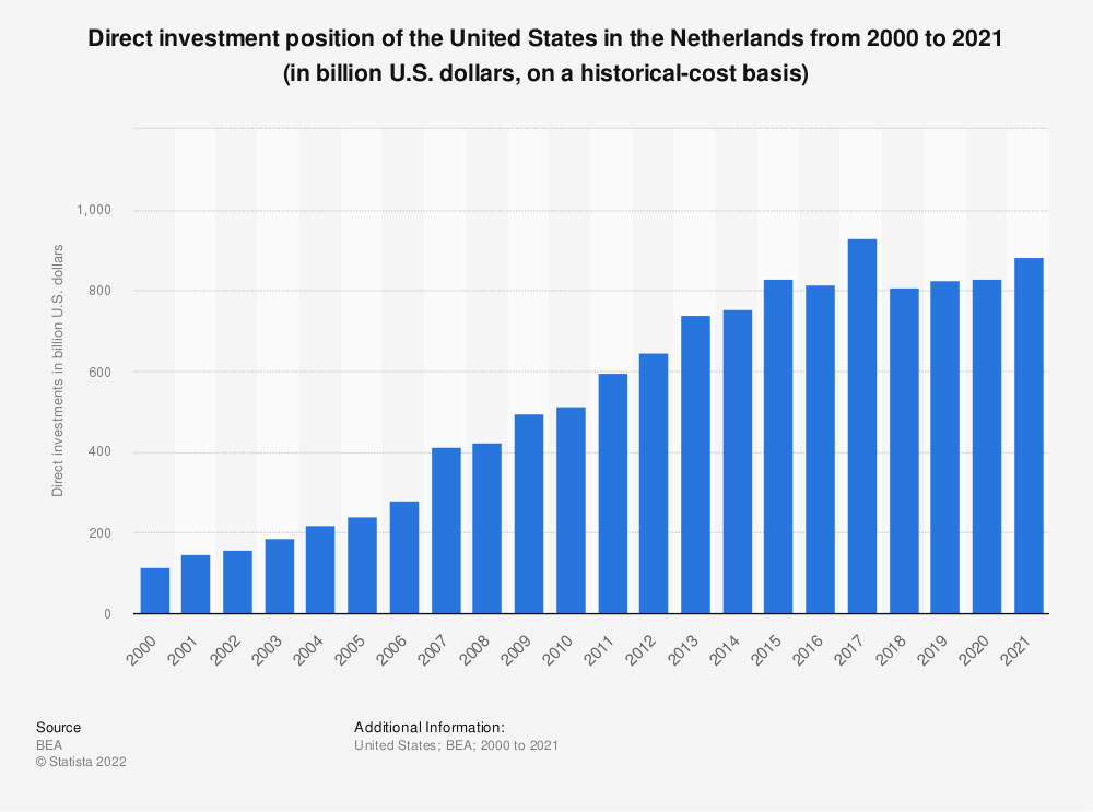 Statistic: Direct investment position of the United States in the Netherlands from 2000 to 2018 (in billion U.S. dollars, on a historical-cost basis) | Statista