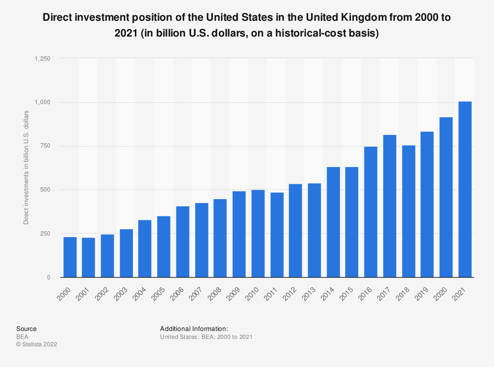 Statistic: Direct investment position of the United States in the United Kingdom from 2000 to 2017 (in billion U.S. dollars, on a historical-cost basis) | Statista