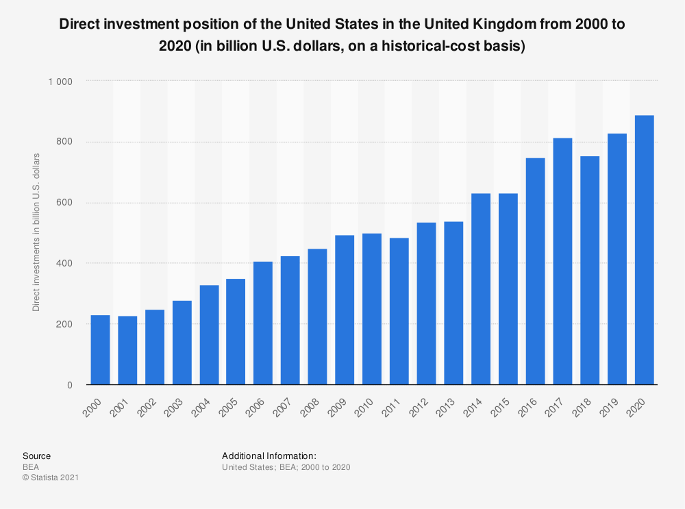 Statistic: Direct investment position of the United States in the United Kingdom from 2000 to 2018 (in billion U.S. dollars, on a historical-cost basis) | Statista