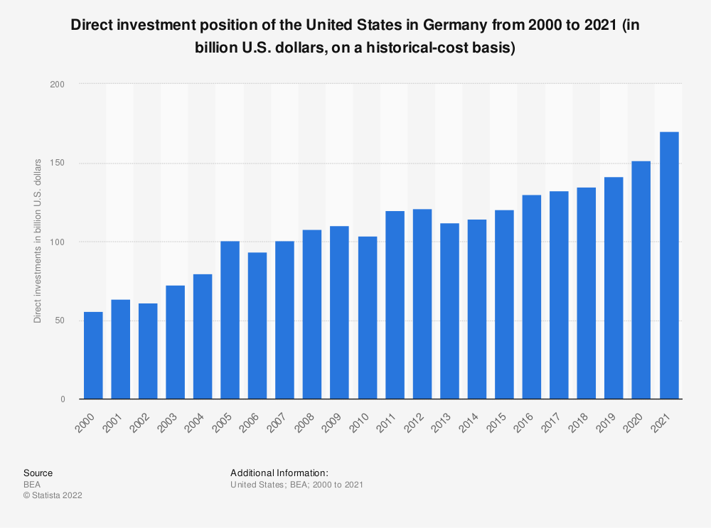 Statistic: Direct investment position of the United States in Germany from 2000 to 2018 (in billion U.S. dollars, on a historical-cost basis) | Statista