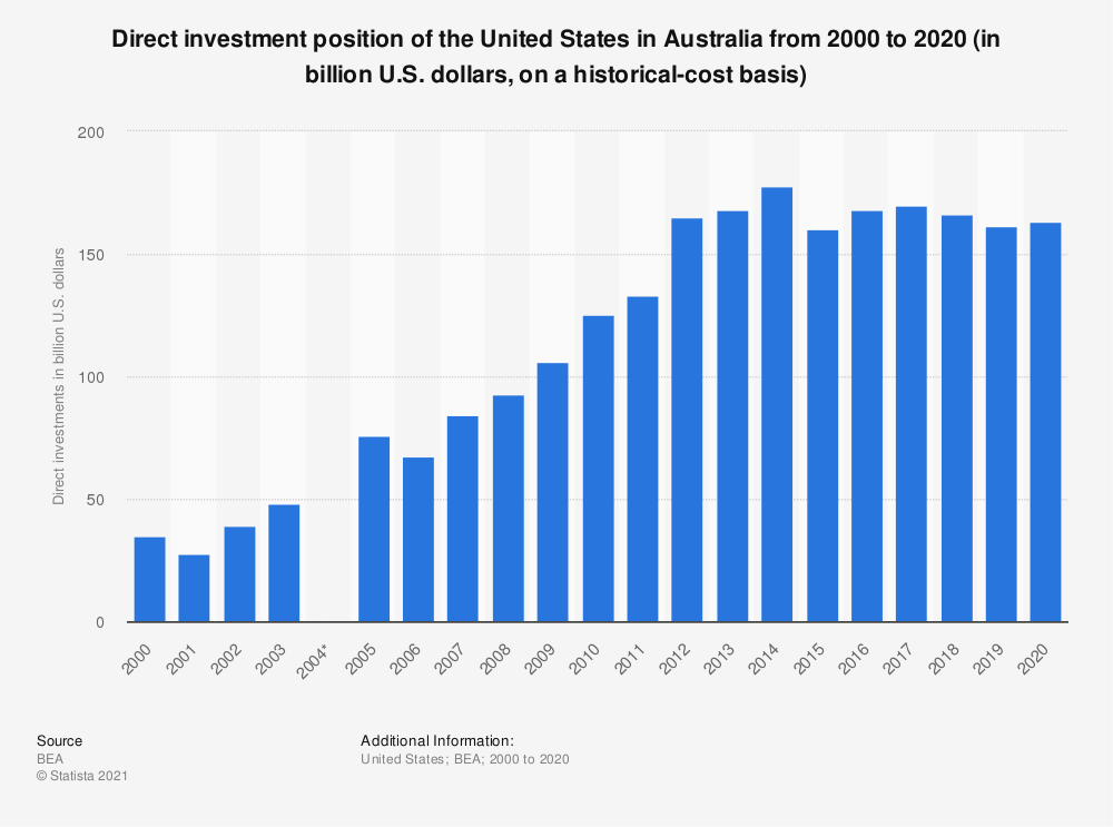 Statistic: Direct investment position of the United States in Australia from 2000 to 2018 (in billion U.S. dollars, on a historical-cost basis) | Statista