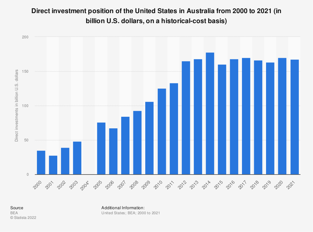 Statistic: Direct investment position of the United States in Australia from 2000 to 2017 (in billion U.S. dollars, on a historical-cost basis) | Statista