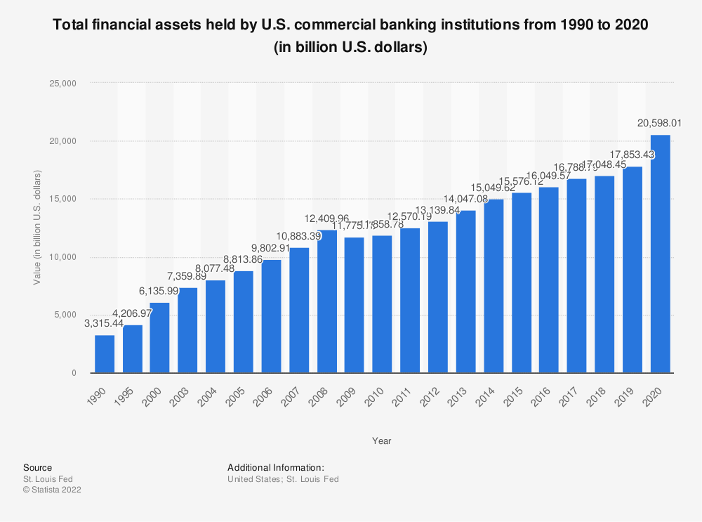 Statistic: Total financial assets held by U.S. commercial banking institutions from 1990 to 2019 (in billion U.S. dollars) | Statista