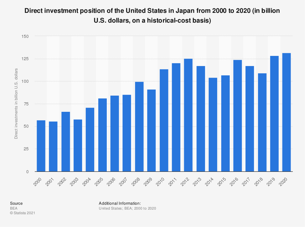 Statistic: Direct investment position of the United States in Japan from 2000 to 2018 (in billion U.S. dollars, on a historical-cost basis)   Statista