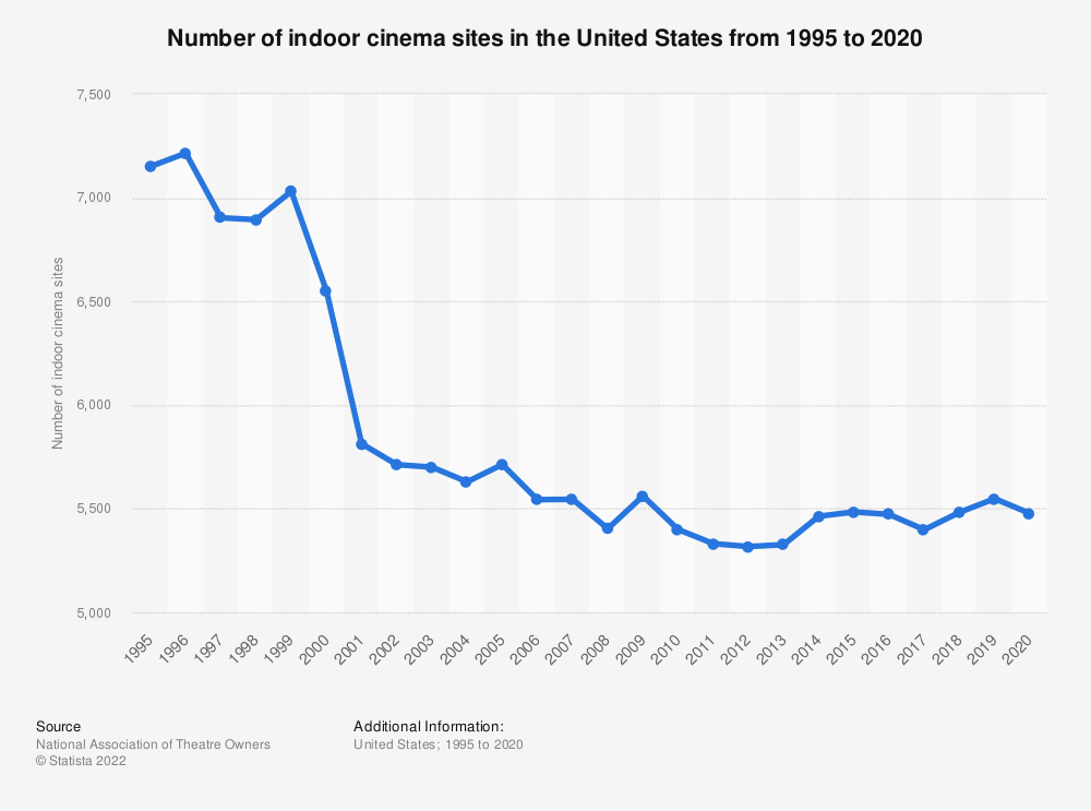 Statistic: Number of indoor cinema sites in the United States from 1995 to 2019 | Statista