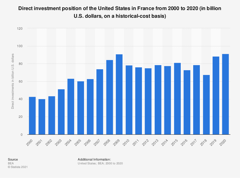 Statistic: Direct investment position of the United States in France from 2000 to 2018 (in billion U.S. dollars, on a historical-cost basis)   Statista