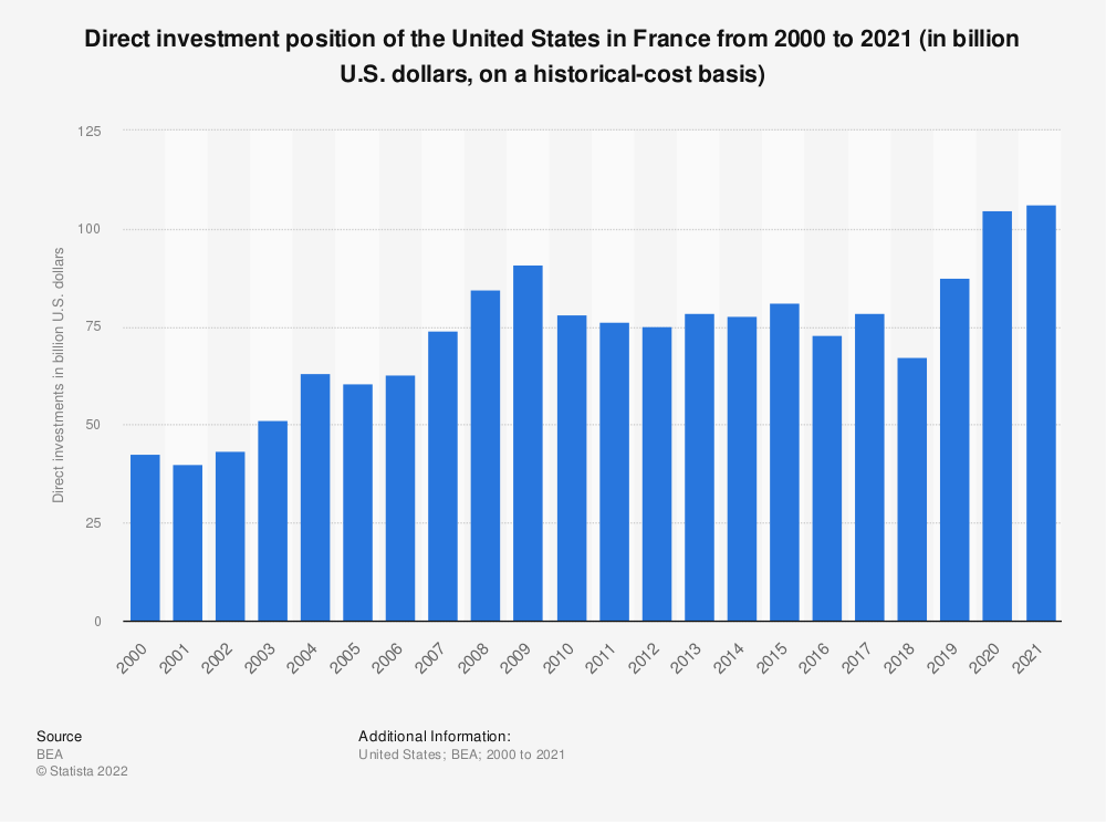 Statistic: Direct investment position of the United States in France from 2000 to 2018 (in billion U.S. dollars, on a historical-cost basis) | Statista