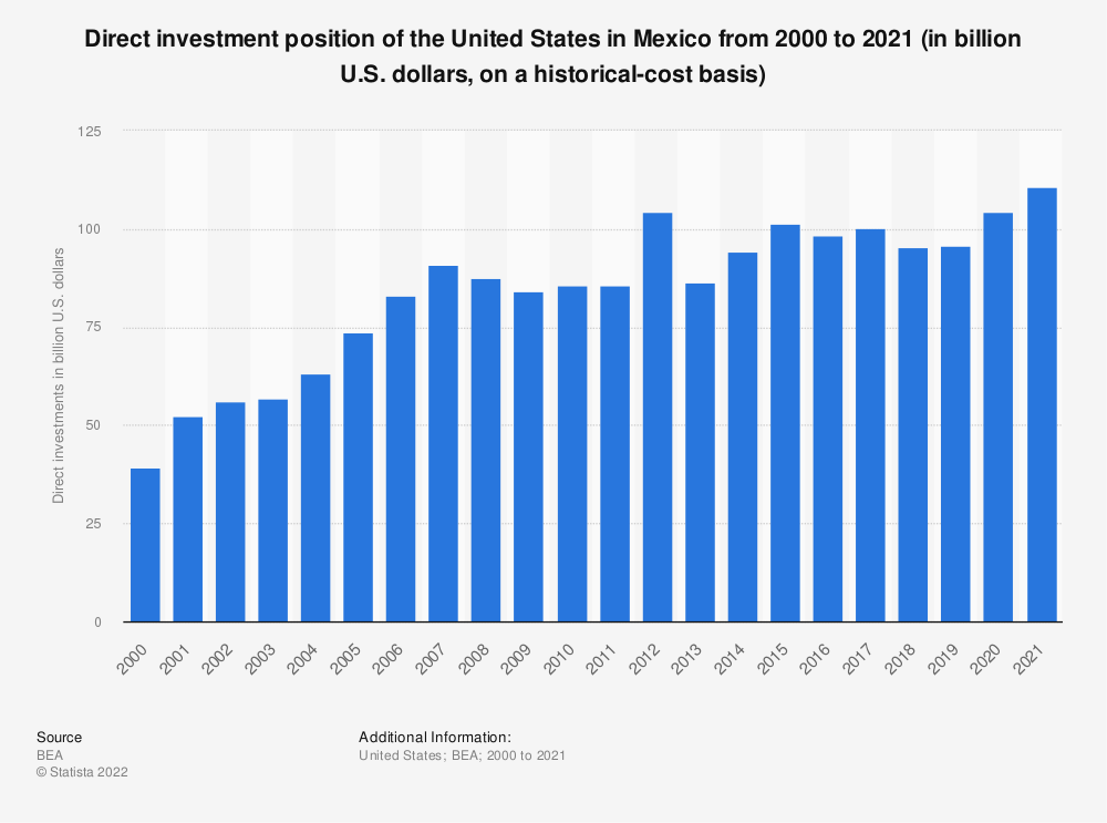 Statistic: Direct investment position of the United States in Mexico from 2000 to 2016 (in billion U.S. dollars, on a historical-cost basis) | Statista