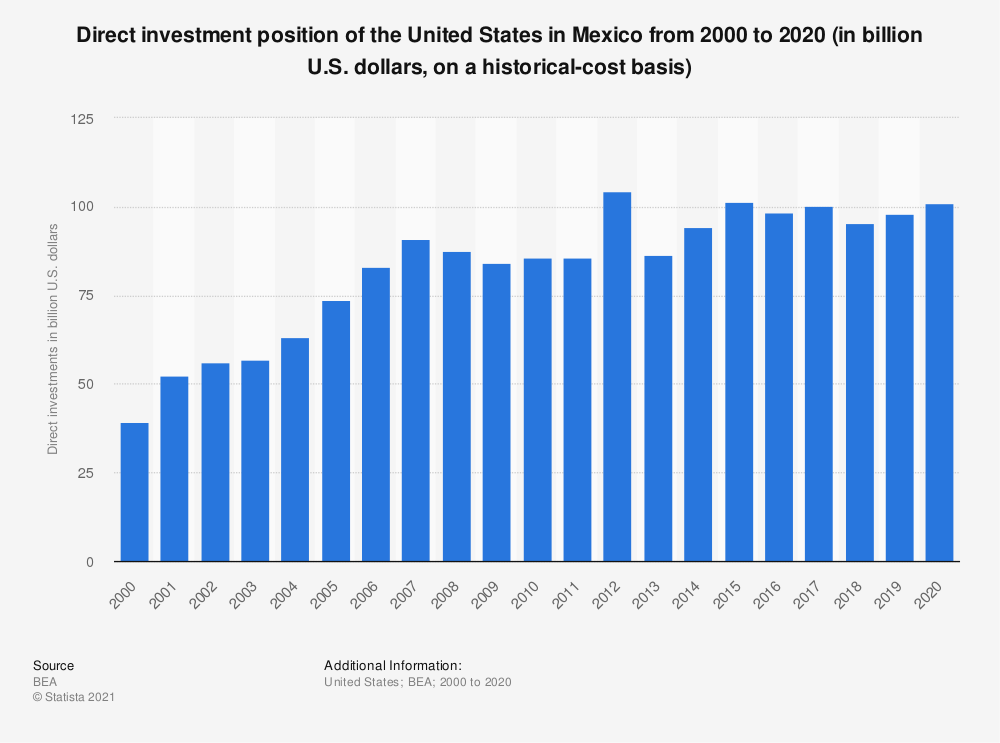 Statistic: Direct investment position of the United States in Mexico from 2000 to 2018 (in billion U.S. dollars, on a historical-cost basis) | Statista