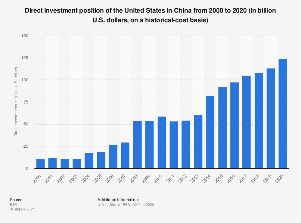 Statistic: Direct investment position of the United States in China from 2000 to 2018 (in billion U.S. dollars, on a historical-cost basis) | Statista