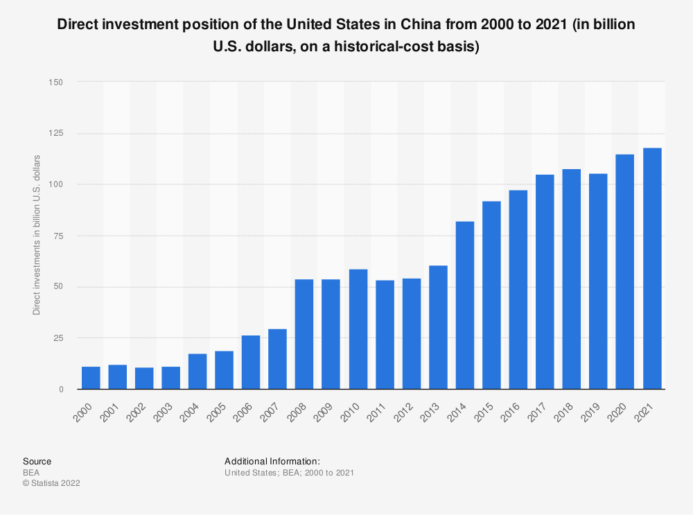 Statistic: Direct investment position of the United States in China from 2000 to 2016 (in billion U.S. dollars, on a historical-cost basis) | Statista