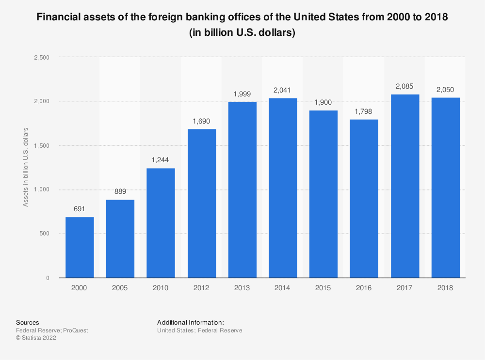 Statistic: Financial assets of the foreign banking offices of the United States from 2000 to 2017 (in billion U.S. dollars) | Statista