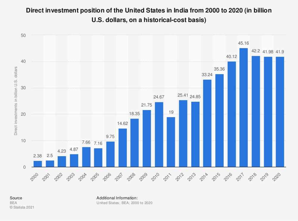 Statistic: Direct investment position of the United States in India from 2000 to 2017 (in billion U.S. dollars, on a historical-cost basis) | Statista