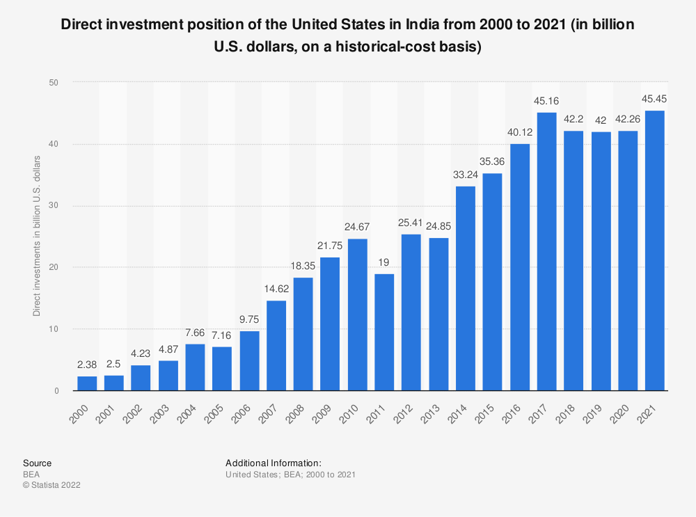 Statistic: Direct investment position of the United States in India from 2000 to 2018 (in billion U.S. dollars, on a historical-cost basis) | Statista