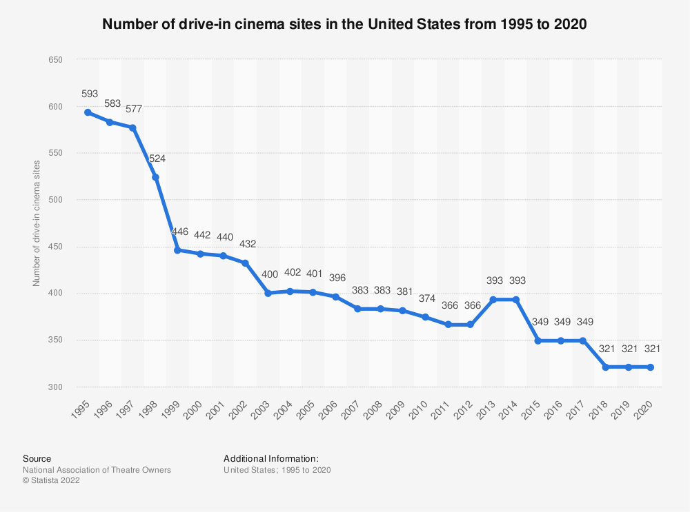 Statistic: Number of drive-in cinema sites in the United States from 1995 to 2020 | Statista