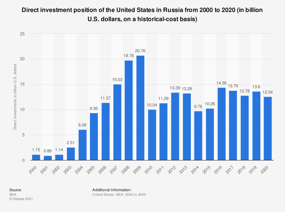 Statistic: Direct investment position of the United States in Russia from 2000 to 2017 (in billion U.S. dollars, on a historical-cost basis) | Statista