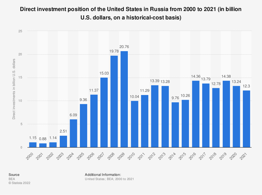 Statistic: Direct investment position of the United States in Russia from 2000 to 2018 (in billion U.S. dollars, on a historical-cost basis)   Statista