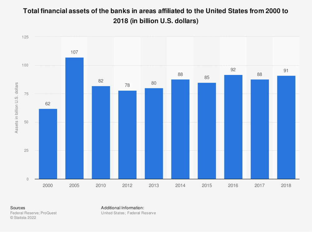 Statistic: Total financial assets of the banks in areas affiliated to the United States from 2000 to 2017 (in billion U.S. dollars) | Statista