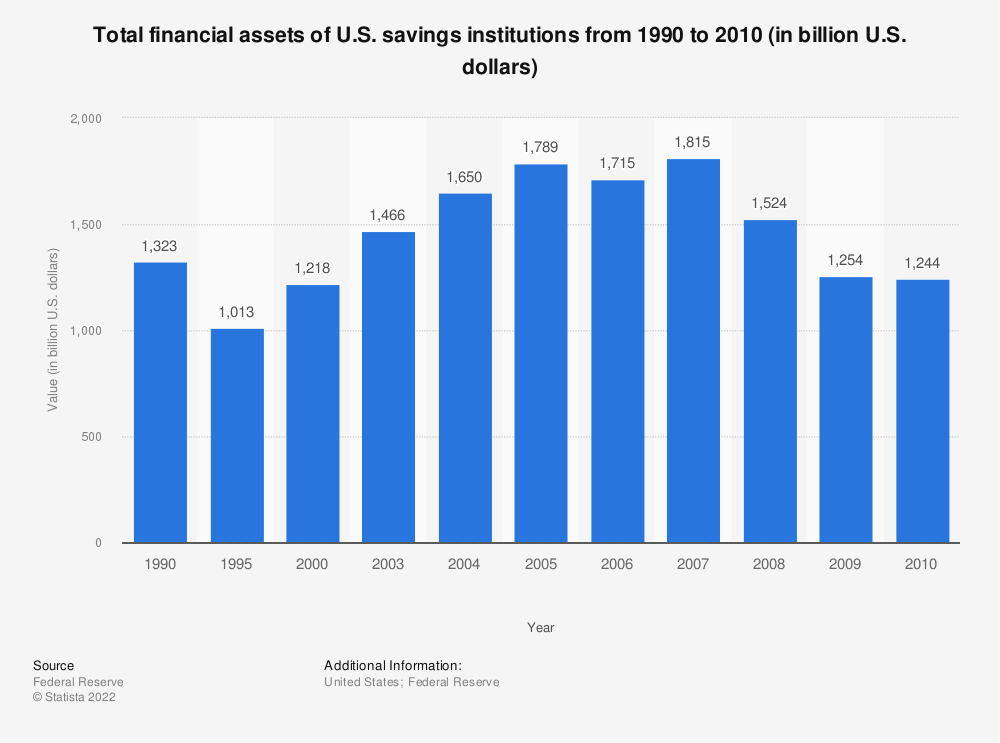 Statistic: Total financial assets of U.S. savings institutions from 1990 to 2010 (in billion U.S. dollars) | Statista