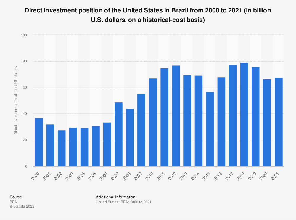 Statistic: Direct investment position of the United States in Brazil from 2000 to 2017 (in billion U.S. dollars, on a historical-cost basis) | Statista