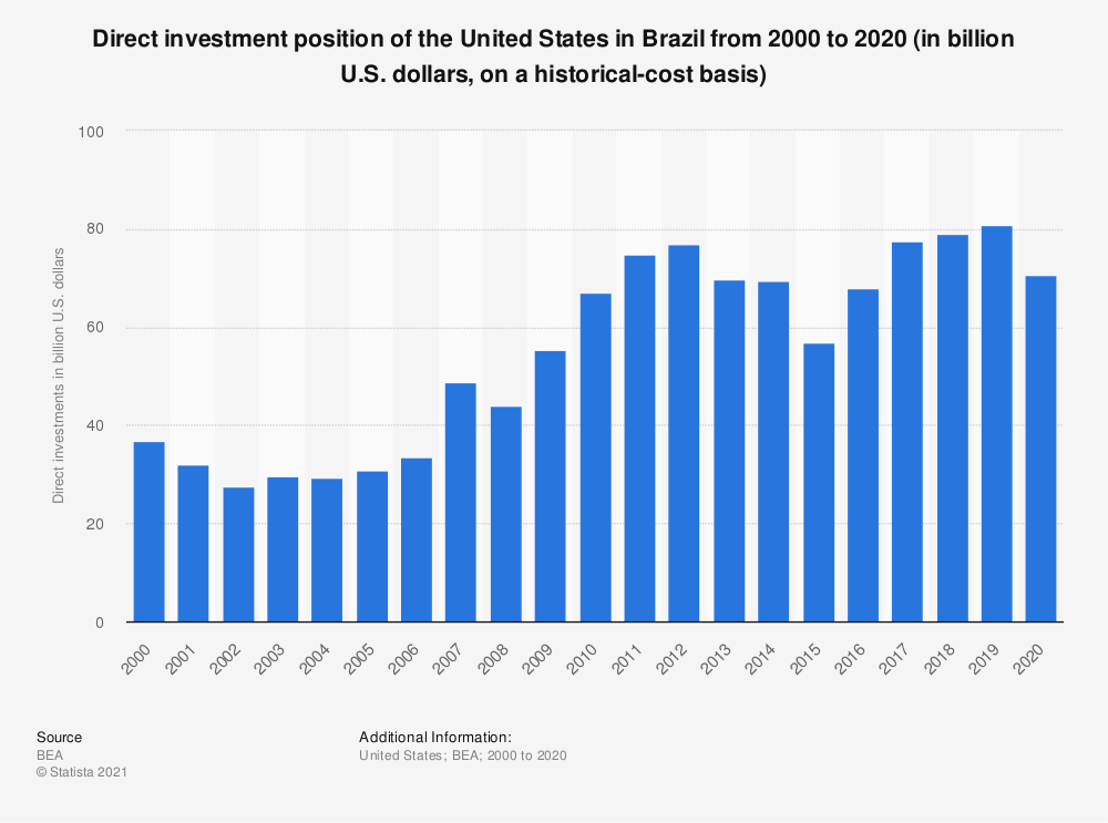 Statistic: Direct investment position of the United States in Brazil from 2000 to 2018 (in billion U.S. dollars, on a historical-cost basis) | Statista