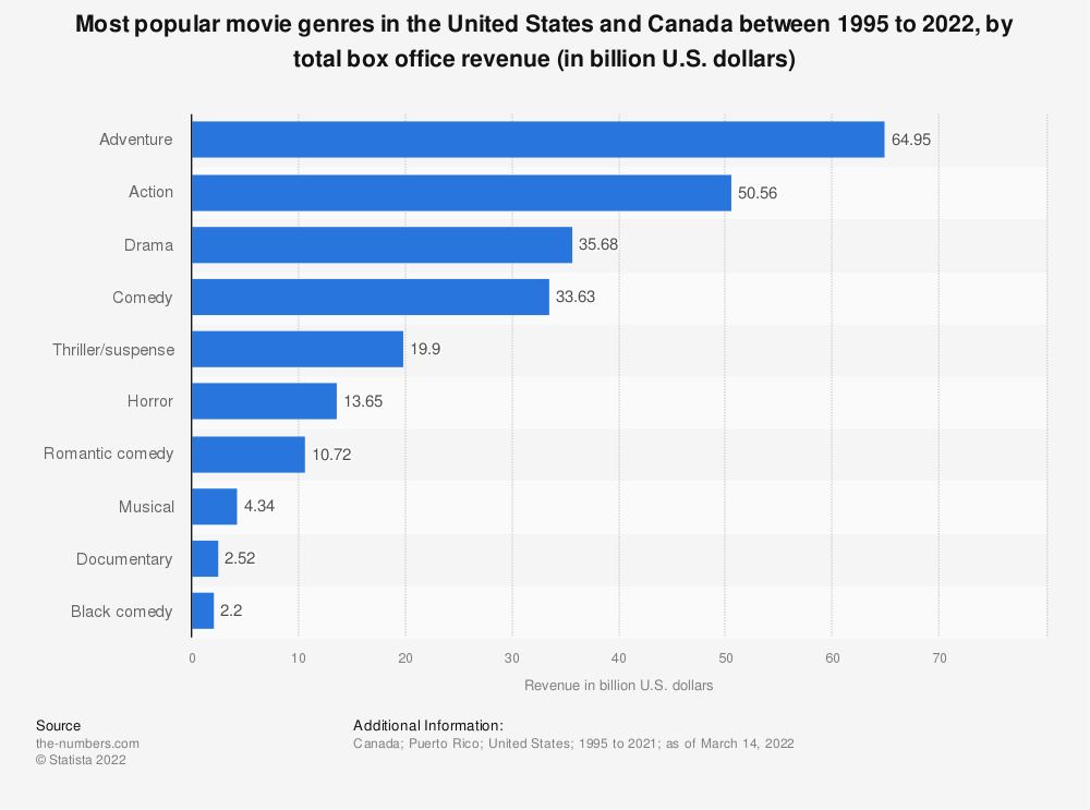 Movie Genres By Box Office Revenue In North America 2016