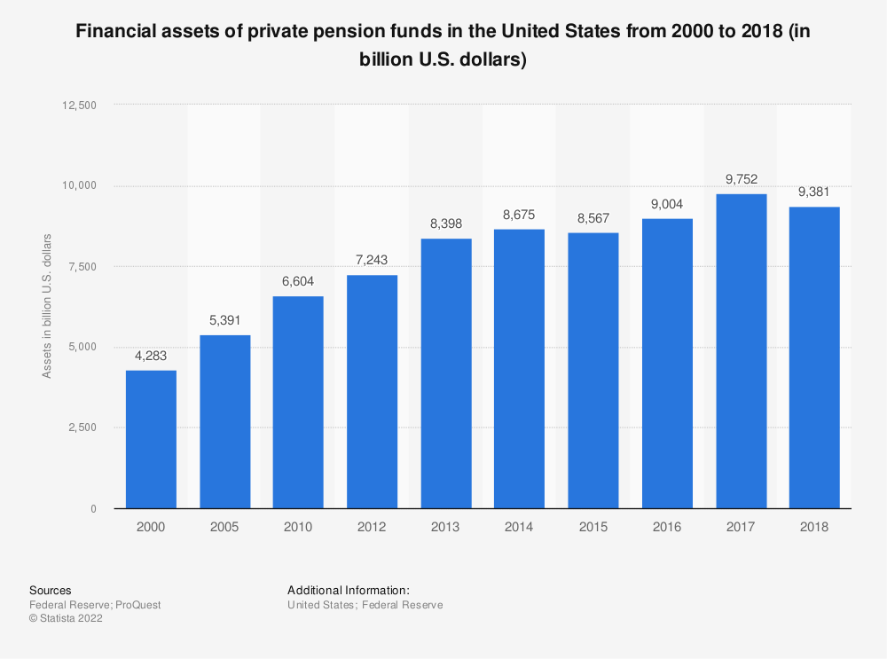 Statistic: Financial assets of private pension funds in the United States from 2000 to 2017 (in billion U.S. dollars) | Statista