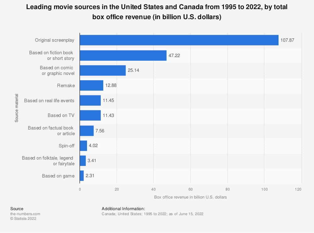 Statistic: Most popular movie sources in North America by total box office revenue from 1995 to 2018 (in billion U.S. dollars)  | Statista