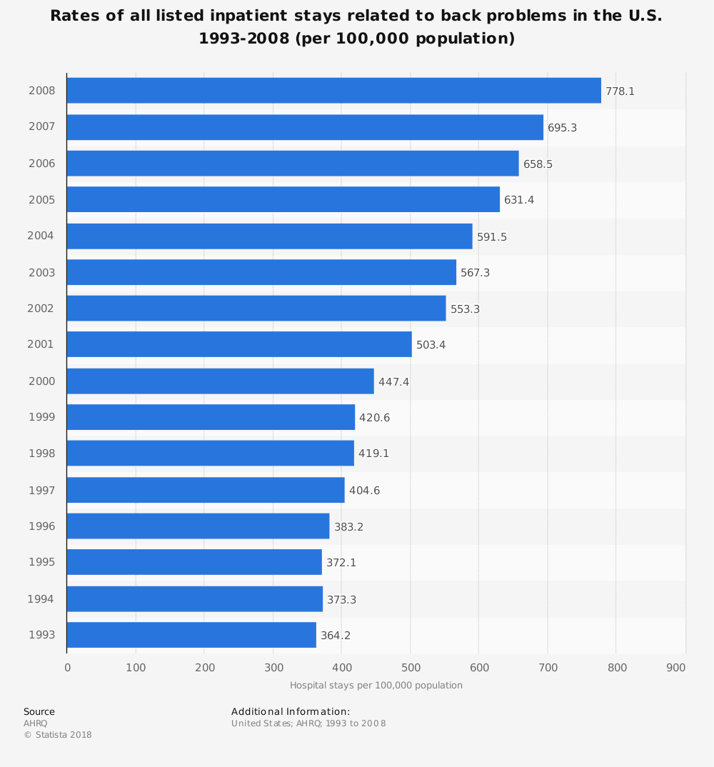 Statistic: Rates of all listed inpatient stays related to back problems in the U.S. 1993-2008 (per 100,000 population) | Statista