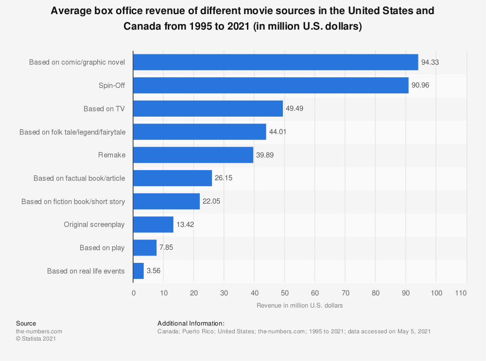 Statistic: Average box office revenue of different movie sources in North America from 1995 to 2018 (in million U.S. dollars)  | Statista