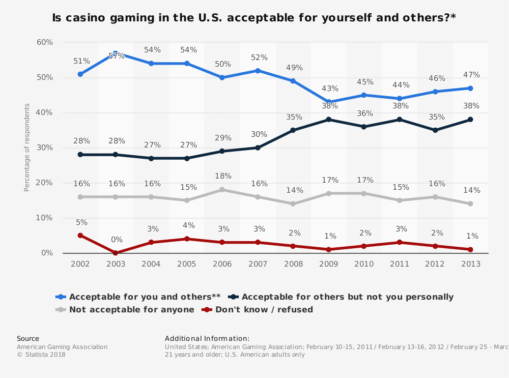 Statistic: Is casino gaming in the U.S. acceptable for yourself and others?* | Statista