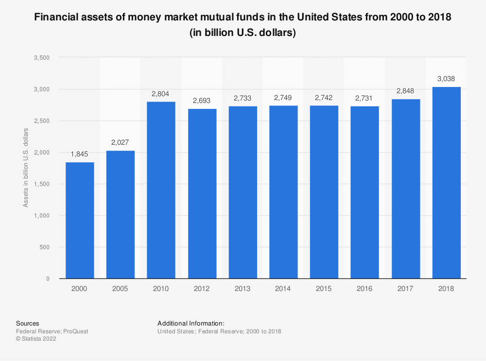 Statistic: Financial assets of money market mutual funds in the United States from 2000 to 2018 (in billion U.S. dollars) | Statista
