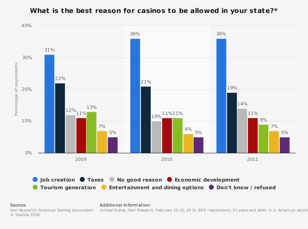 Statistic: What is the best reason for casinos to be allowed in your state?* | Statista