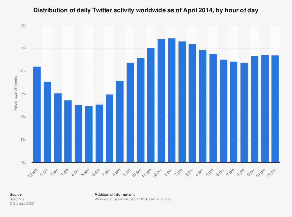 Statistic: Distribution of daily Twitter activity worldwide as of April 2014, by hour of day | Statista