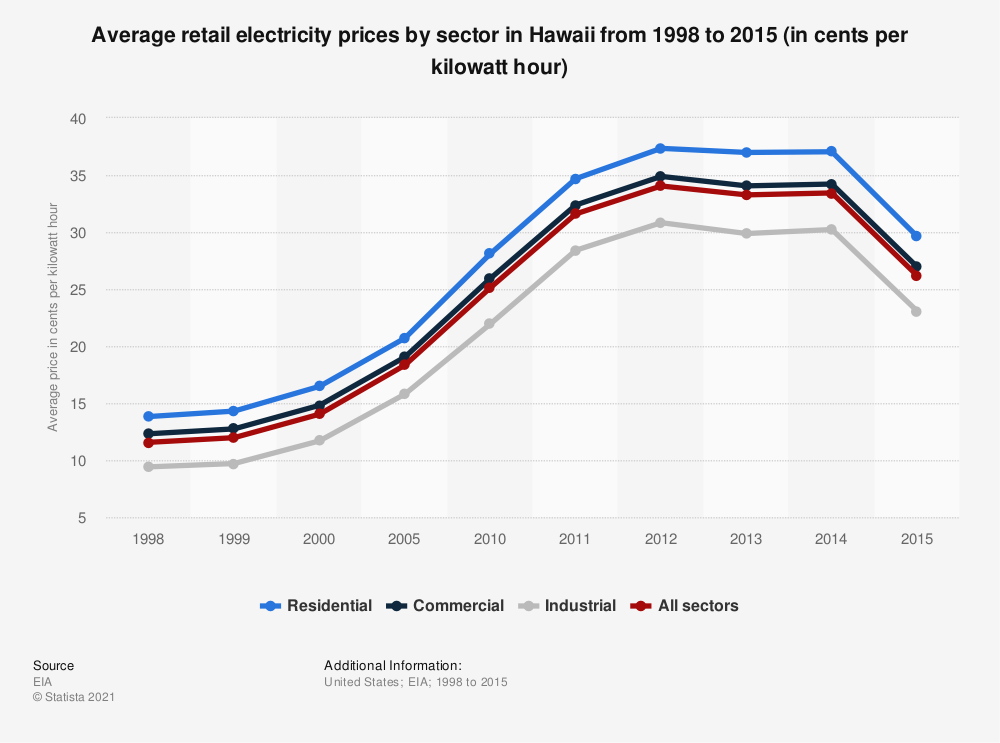 Statistic: Average retail electricity prices by sector in Hawaii from 1998 to 2015 (in cents per kilowatt hour) | Statista