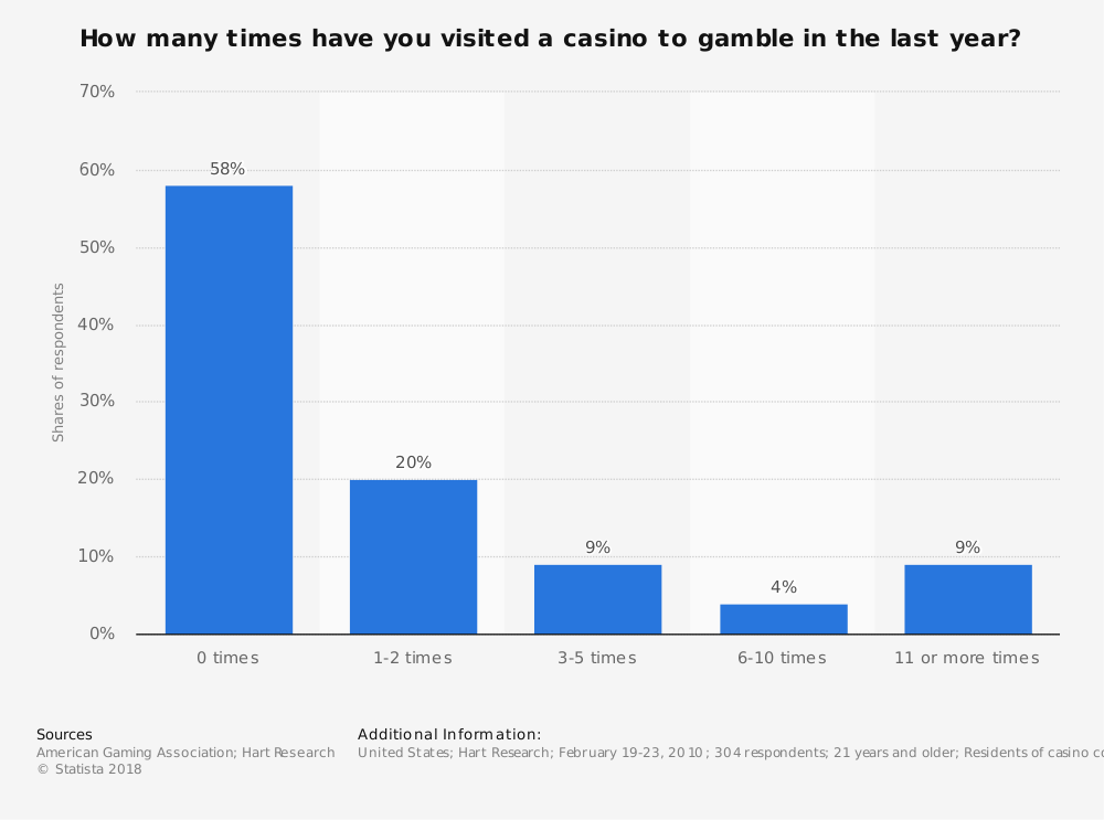 Statistic: How many times have you visited a casino to gamble in the last year? | Statista