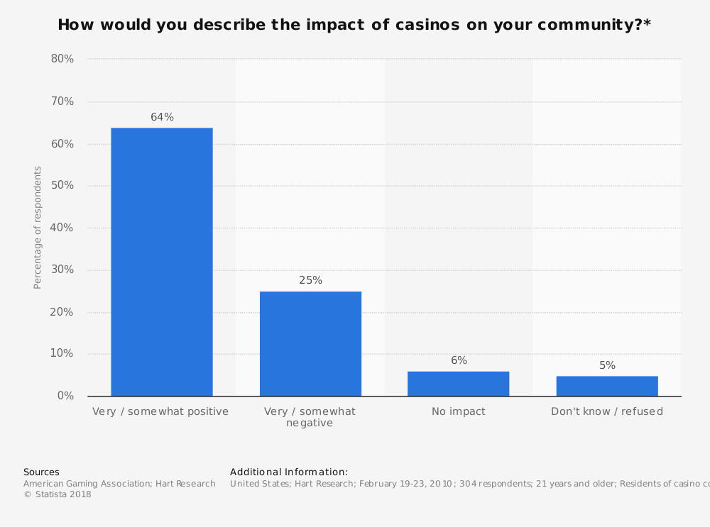 Statistic: How would you describe the impact of casinos on your community?* | Statista