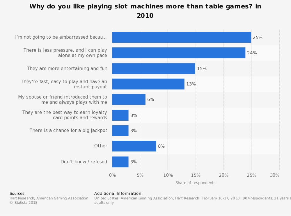 Statistic: Why do you like playing slot machines more than table games? in 2010 | Statista