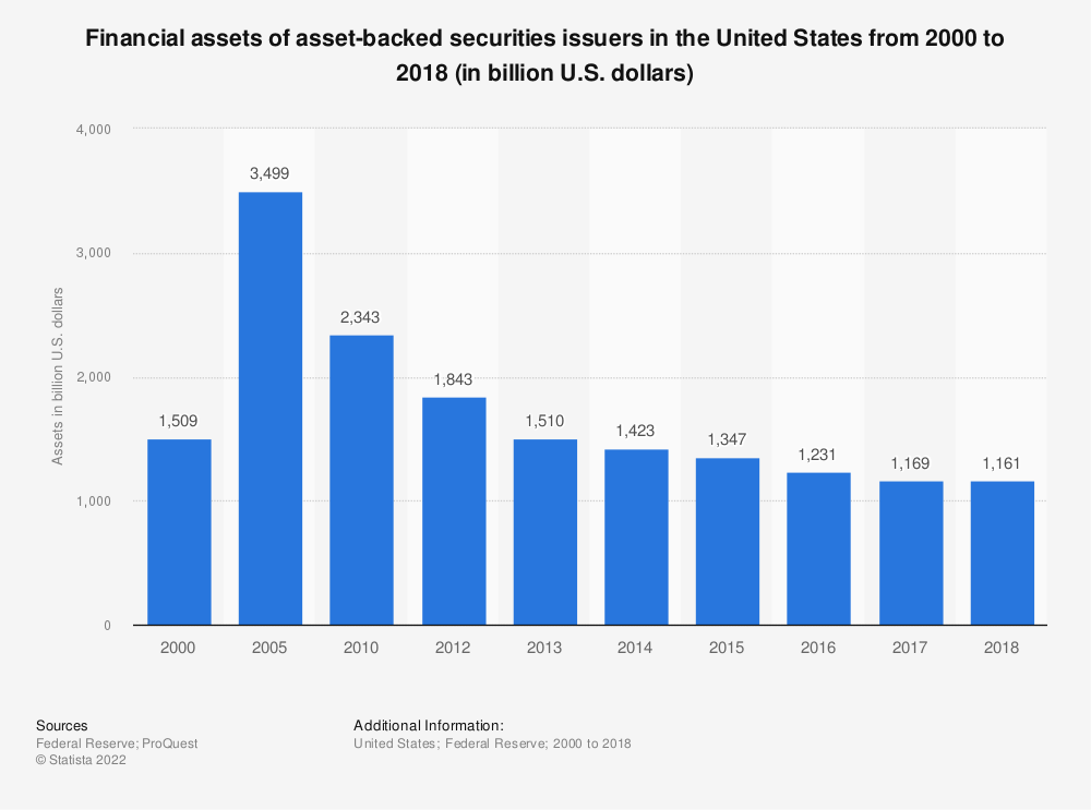 Statistic: Financial assets of asset-backed securities issuers in the United States from 2000 to 2017 (in billion U.S. dollars) | Statista