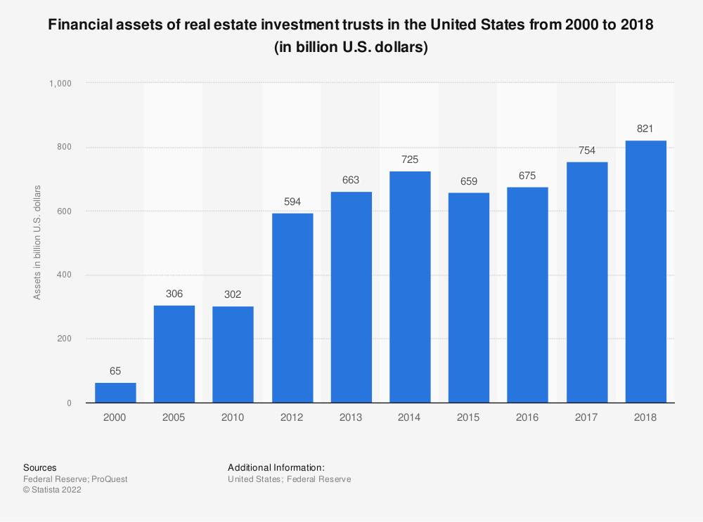 Statistic: Financial assets of real estate investment trusts in the United States from 2000 to 2017 (in billion U.S. dollars) | Statista